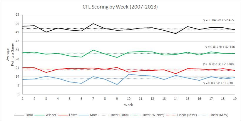 CFL Weekly Scoring 2007-2013