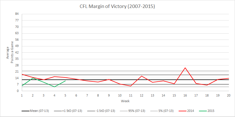 CFL Weekly Margin of Victory Comparative