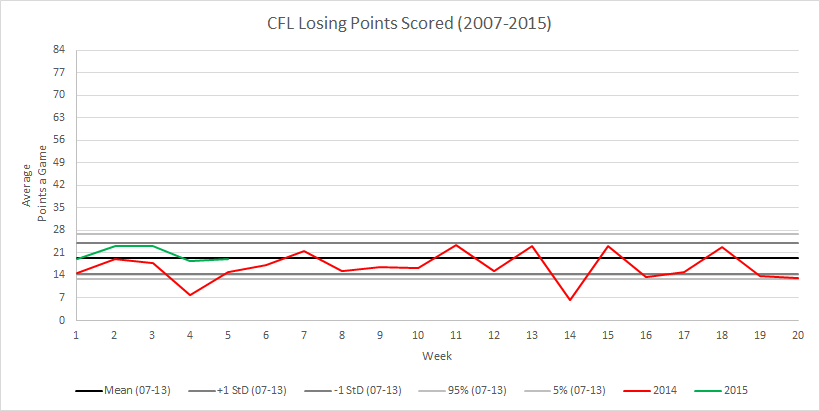 CFL Weekly Losing Score Comparative