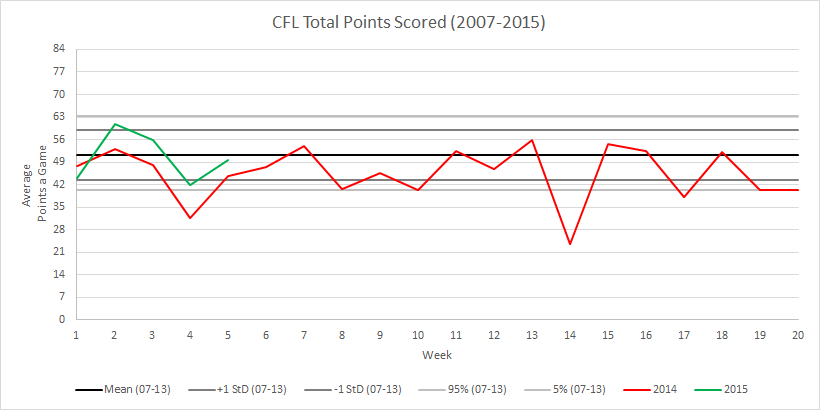 CFL Weekly Total Score Relative