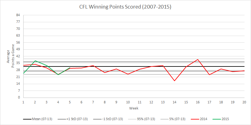 CFL Weekly Winning Score Comparative