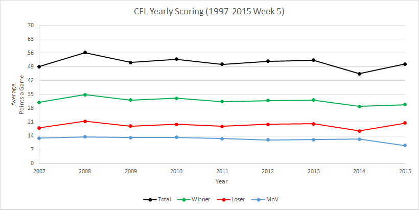 CFL Yearly Scoring Since Cap