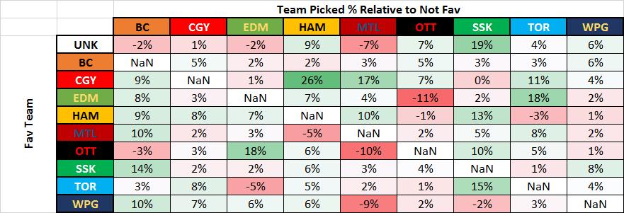 Week 5 Picks Made Base on Fav Relative