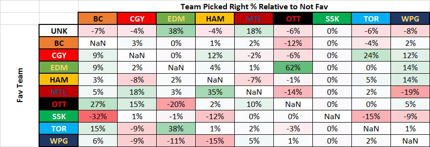 Week 5 Picks Made Base on Fav Right Rlelative