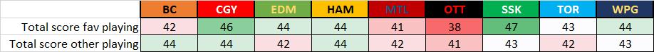 Week 5 Total Score