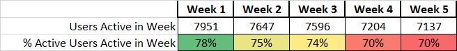Week 5 Active Users A Week