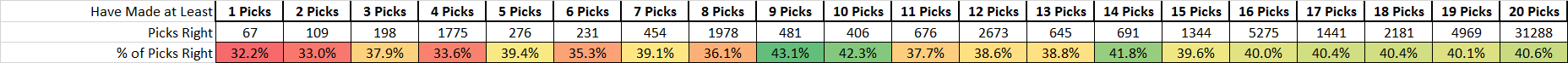 Week 5 Picks Right by Count